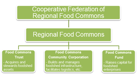 Food Commons structure graphic